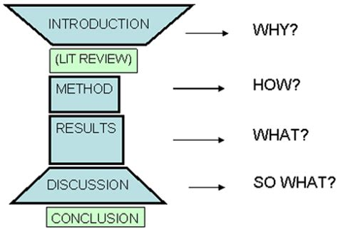 What is an abstract when writing a term paper